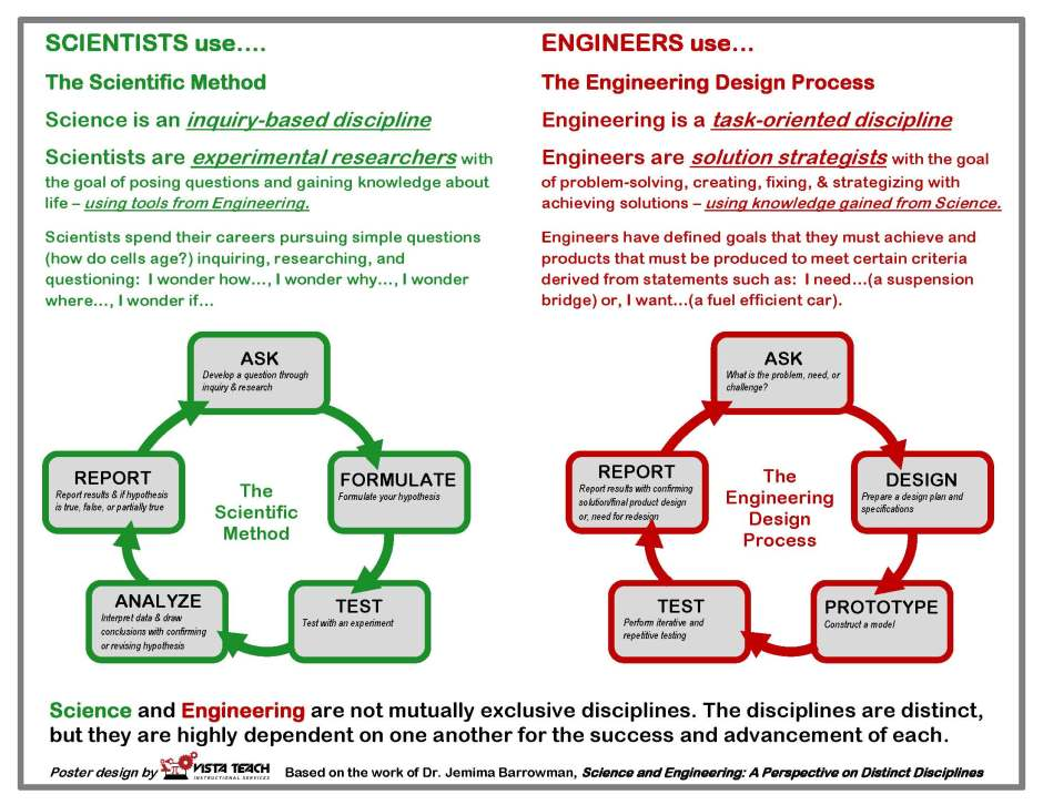 Science_Engineering_Distinct_Disc_POSTER